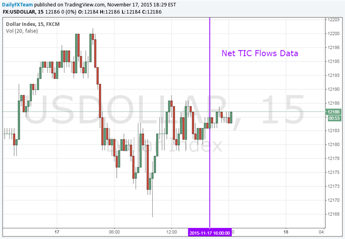 Dollar Unmoved After China Treasury Holdings Hit a 7 Month Low