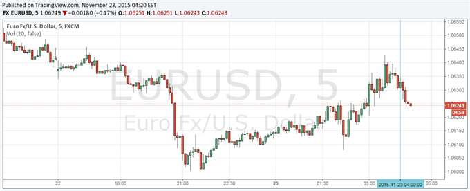 EUR/USD Little Changed After Positive November Markit Eurozone PMI