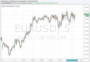 EUR/USD Little Changed After a Rise in Sentix Investor Confidence Index