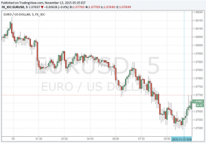EUR/USD Little Changed on Limited Impact From Mixed GDP