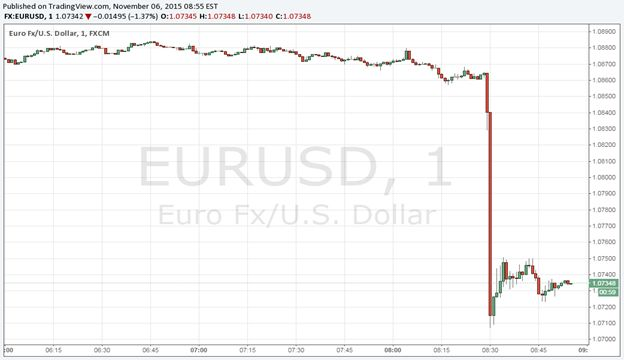EUR/USD Slammed, USD/JPY Surges as October NFPs Crush Expectations