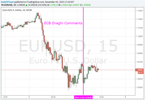 Euro Falls after Draghi's Comments Reinforce ECB QE Upgrade Bets
