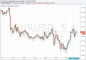 Euro Little Changed After ZEW Survey Dropped In November