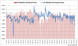 Fed Rate Hike Bets May Have Driven Largest Equity Outflow in 4 Years