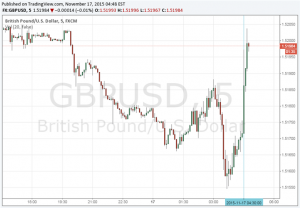 GBP/USD Higher on Better Than Expected Core CPI