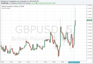 GBP/USD Higher on Markit/CIPS Services PMI Improvement