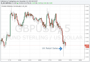 GBP/USD Little Changed after Retail Sales Miss Expectations in October