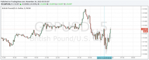 GBP/USD Little Changed on Carney's Testimony to Treasury Committee