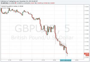 GBP/USD Shrugs Off Better Than Expected Trade Balance