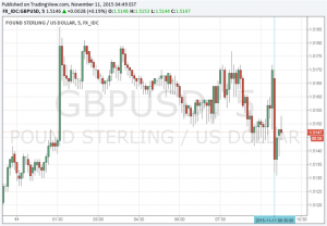 GBP/USD Slightly Lower as Unemployment Drops But Wages Disappoint