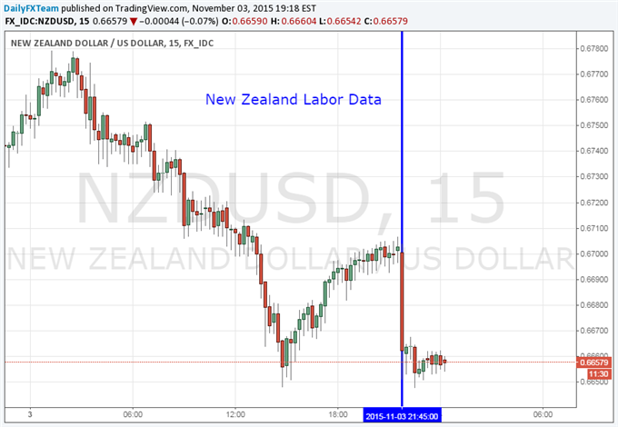 New Zealand Dollar Fell as Labor Data Led to RBNZ Rate Cut Bets