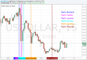 US Dollar Shows Mixed Response to Wave of Fed Commentary