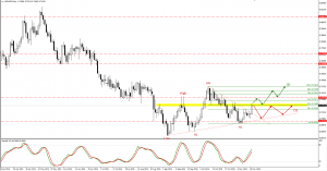 AUDUSD trade plan for 20. of November