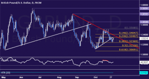 GBP/USD Strategy: Short Position Entered Above 1.53 Mark