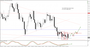 EURJPY trade plan for 16. of November
