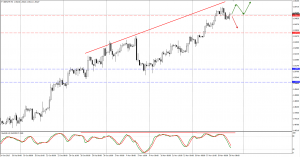 GBPCHF trade plan for 20. of November