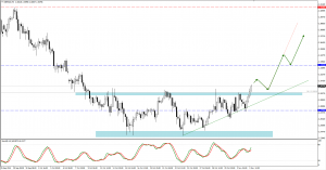 GBPNZD trade plan for 04. of November