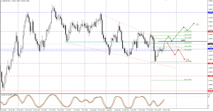 GBPUSD trade plan for 20. of November