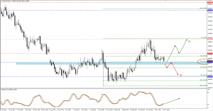 NZDCAD trade setup for 16. of November
