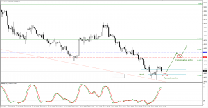 WTI oil trade plan for 17. of November