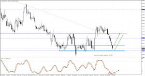 Gold and silver trade plan for future days
