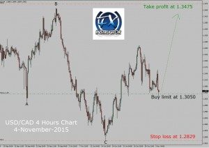 USD/CAD Up trend in 4 hours – Reloaded