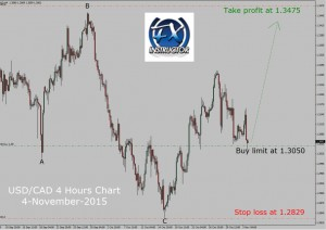 usd-cad-Reloaded