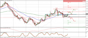 USDCAD trade setup for 03. and possibly 4. of November