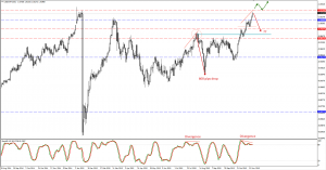 USDCHF trade plan for 19. of November