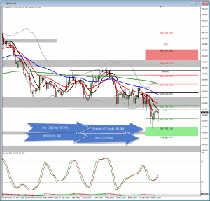 GBPJPY Analysis – Where is the bottom? (Dec 15)
