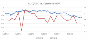 AUD Firm with Upbeat Stevens despite Profit Taking after Solid Q3 GDP