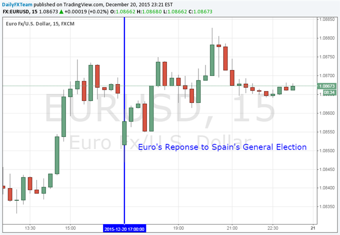 EUR/USD Gaps Down at Weekly Open on Spain Election Outcome