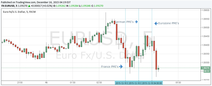 Euro Little Changed After Mixed December Markit Eurozone PMI