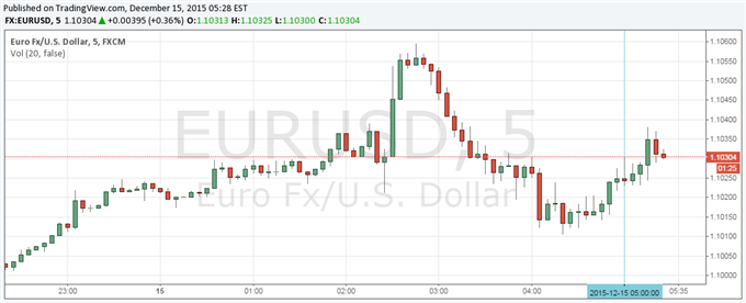 Euro Little Changed After ZEW Survey Suggests Optimism Increased