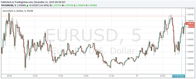 Euro Little Changed After Sixth TLTRO Allotment Shows Demand Rose