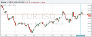 Euro Looks Past Soft German IFO Data as Markets Digest Fed Hike