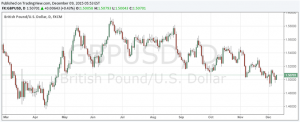 FPC Record of November Meeting Signal Emerging Markets Risk