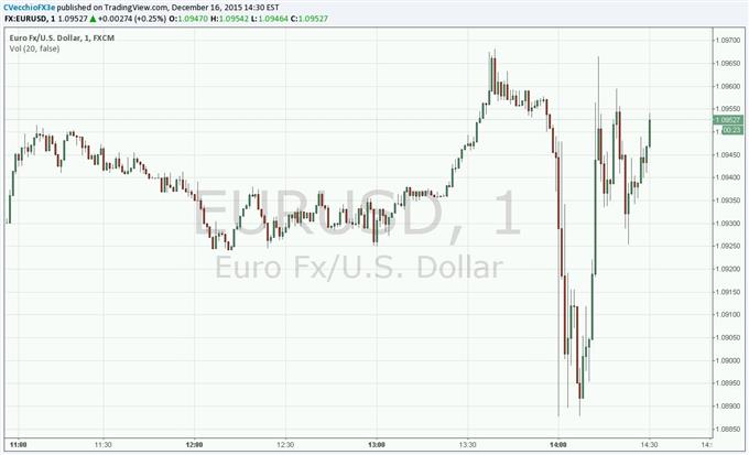 EUR/USD around December 2015 FOMC