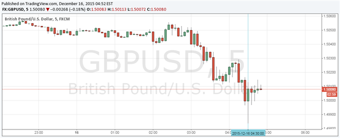 GBP/USD Little Changed After Jobless Rate Falls as Fed Looms Large