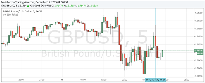 GBP/USD Little Changed as UK Inflation Edges Back Above Zero