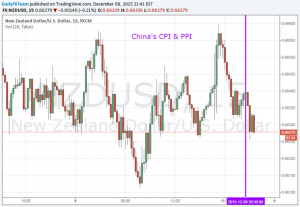 NZD/USD Steady as Chinese CPI Data Expands