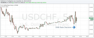 Swiss Franc Little Changed After SNB Opts For Status Quo