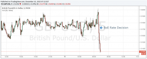 The British Pound Lower After the BoE Keeps Interest Rate Unchanged