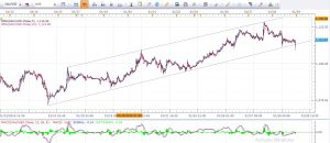 Gold Daily Analysis 29th January 2016