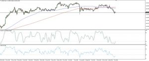 USDJPY Complex Head and Shoulders (Jan 14, 2016)