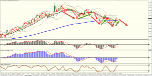Short-selling the GBPAUD