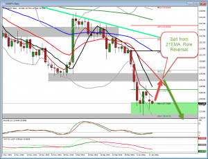 Trade Strategy for YEN Pairs (Jan 12)