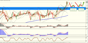 Going Long on the EURCHF Pair
