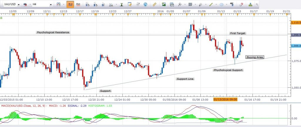 Daily forex technical analysis forexyard