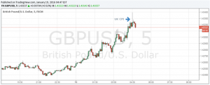 British Pound Little Changed as UK's Inflation Moves Slightly Higher